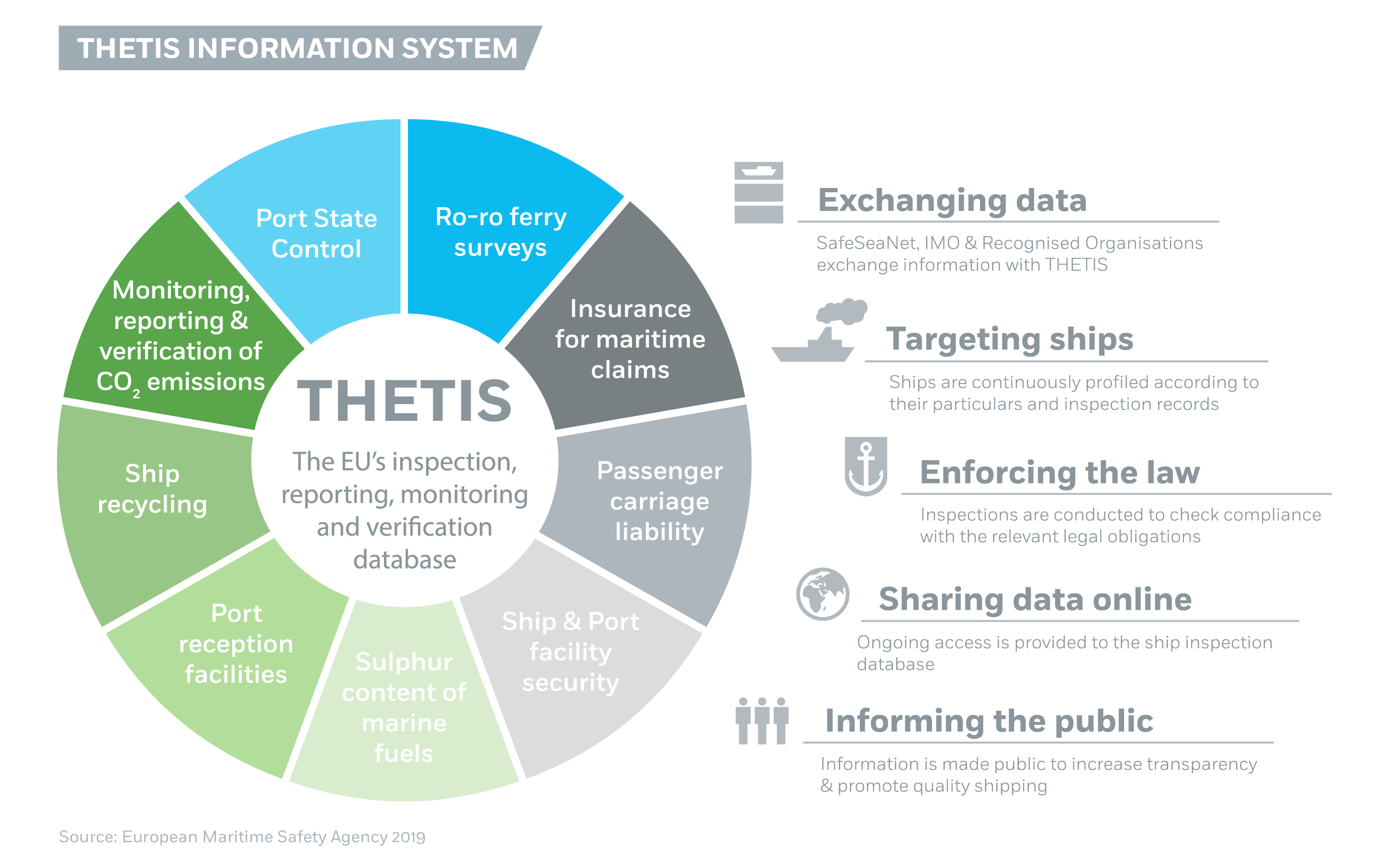 THETIS Information System Image 1