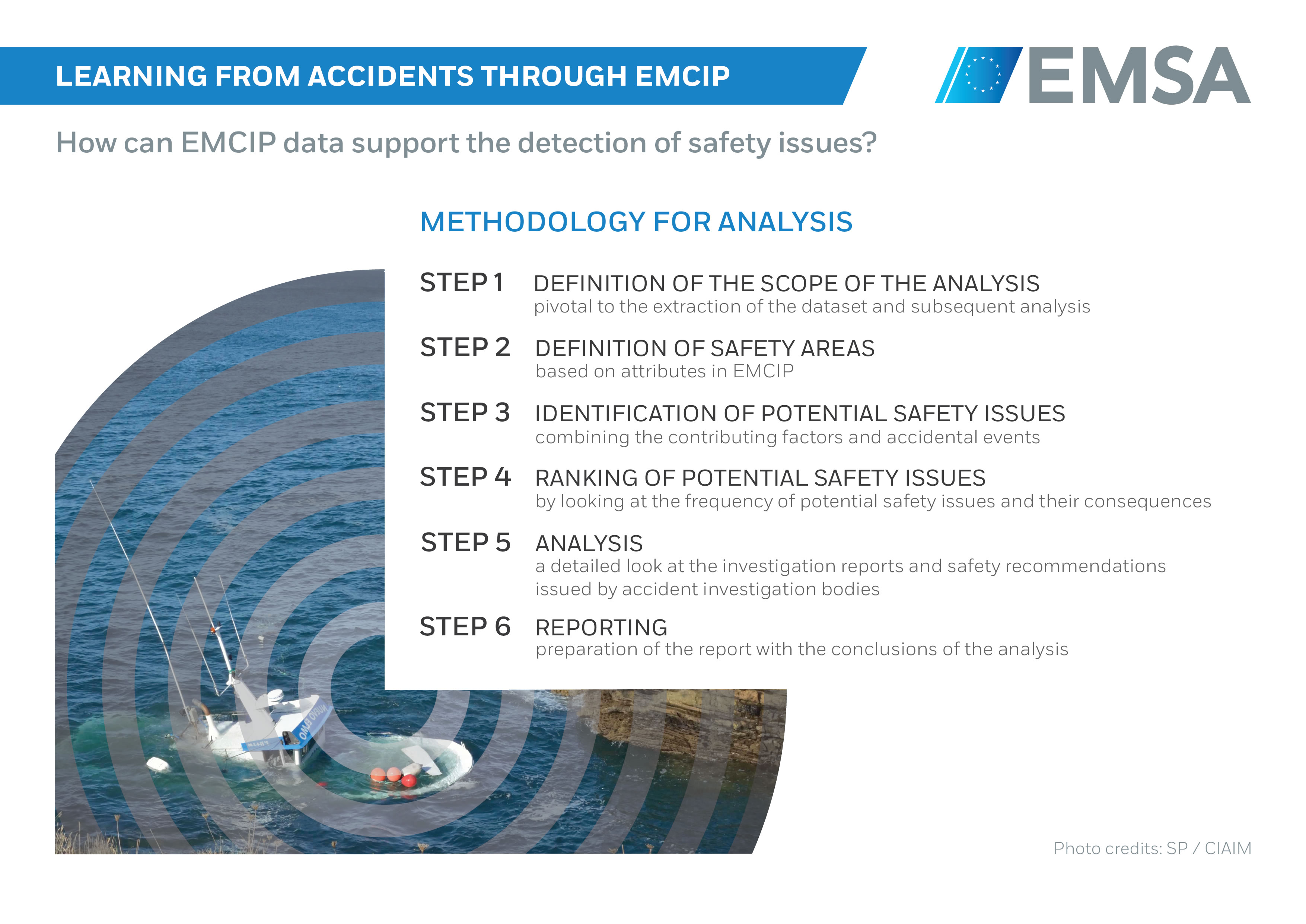 Learning from Accidents through EMCIP. How can EMCIP data su ... Image 1